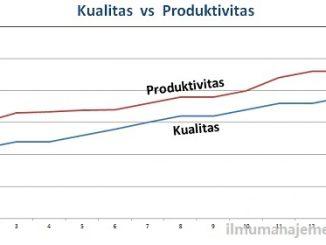 Hubungan antara Kualitas dan Produktivitas