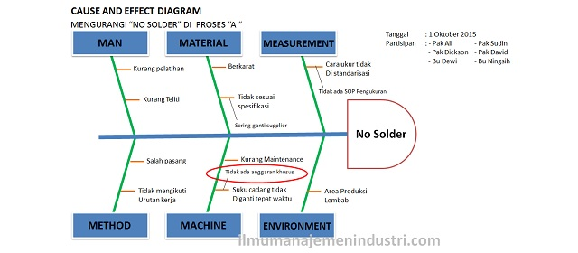 Pengertian cause and effect diagram fishbone diagram cara pengertian cause and effect diagram fishbone diagram cara membuatnya ilmu manajemen industri ccuart Image collections