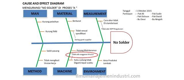 Httpsilmumanajemenindustripengertian manajemen produksi pengertian cause and effect diagram atau fishbone diagramg ccuart Images