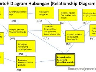 Pengertian Diagram Hubungan (Relationship Diagram)