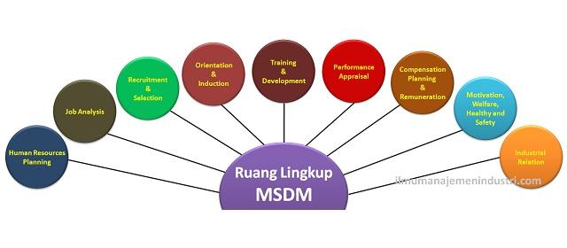 Httpsilmumanajemenindustripengertian manajemen produksi pengertian manajemen sumber daya manusia msdm dan ruang lingkupnyag ccuart Images