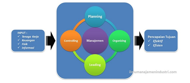 Pengertian Manajemen dan Empat Fungsi Dasar Manajemen