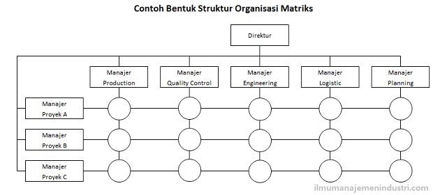 pengertian dan bentuk bentuk struktur organisasi ilmu manajemen Bagan Struktur Di Industri pengertian dan bentuk bentuk struktur organisasi ilmu manajemen industri