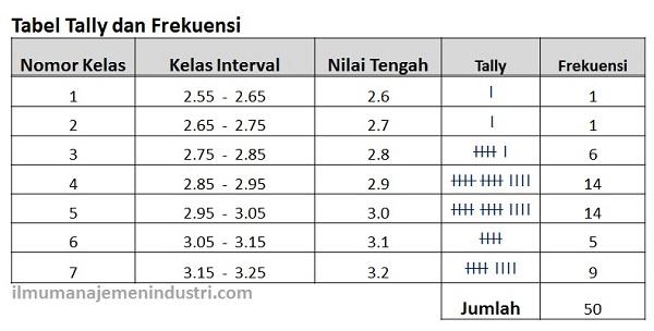 Histogram - Tabel Tally dan Frekuensi