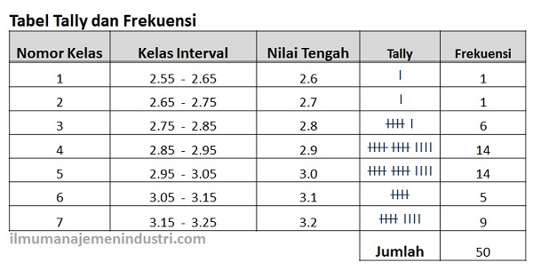 Histogram - Tabel Tally dan Frekuensi