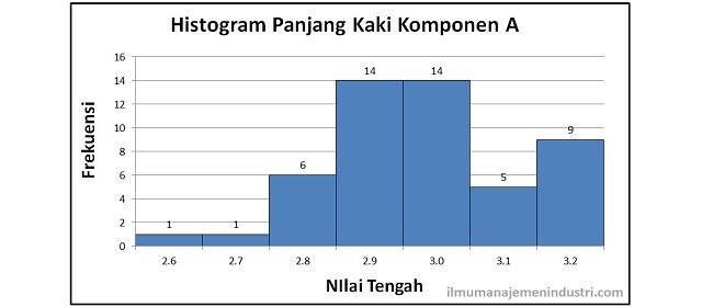 Pengertian histogram dan cara membuat histogramg ccuart Images