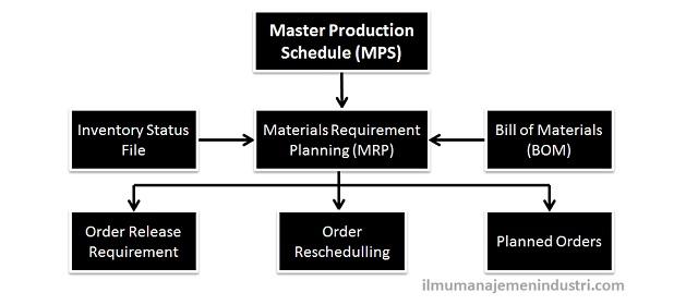 Pengertian MRP (Material Requirement Planning) dan Tujuan Penerapannya