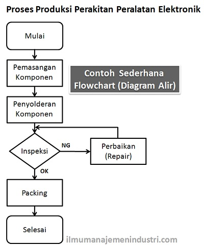 Contoh Flowchart (Diagram Alir)