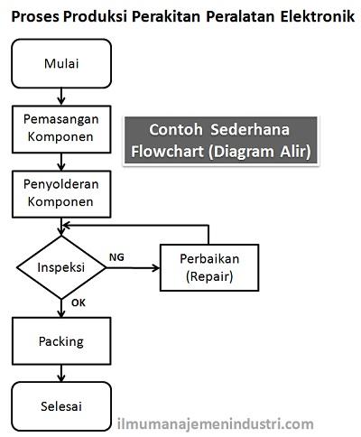 Contoh Flowchart (Diagram Alir)