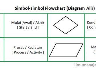 Pengertian Flowchart dan Gambar Simbol Flowchart (Diagram Alir)