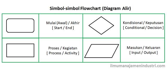 Gambar Simbol Flowchart (Diagram Alir)