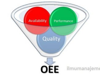 Cara Menghitung OEE (Overall Equipment Effectiveness) TPM,