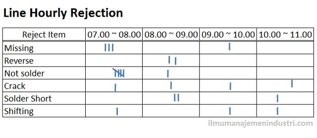 Pengertian Check Sheet (Lembar Periksa) dan cara membuat Check Sheet