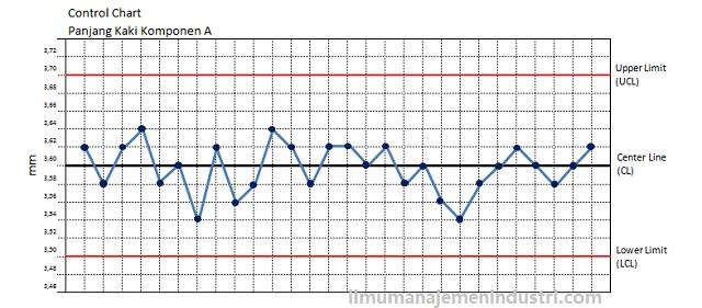 Pengertian Control Chart (Peta Kendali) dan Tahapan Membuatnya