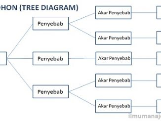 Pengertian Diagram Pohon (Tree Diagram) dan Cara Membuat Diagram Pohon