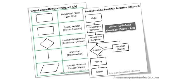 Pengertian flowchart diagram alir dan simbol simbolnya 2d processor pengertian flowchart diagram alir dan simbol simbolnya ccuart Gallery