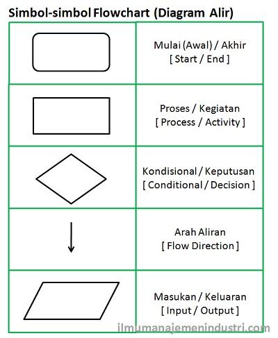 Simbol-simbol Flowchart (Diagram Alir)