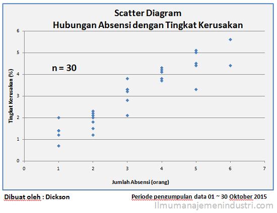 Contoh Scatter Diagram (Diagram Tebar)