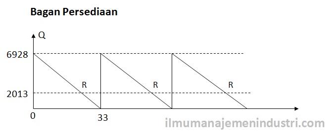 Bagan Persediaan (Perhitungan EOQ)