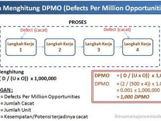 Pengertian DPMO (Defects Per Million Opportunities) Six Sigma dan Cara Menghitungnya