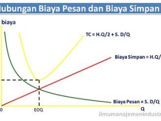 Pengendalian Persediaan dengan Metode Economic Order Quantity (EOQ)
