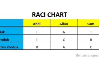 Pengertian RACI Chart dan Cara Membuatnyan
