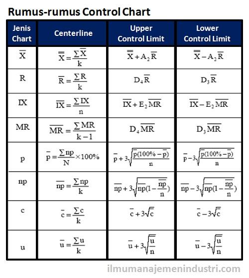 Jenis-jenis Control Chart dan Rumus Control Chart