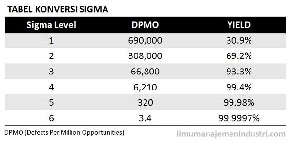 Tabel Konversi Sigma (Six Sigma)