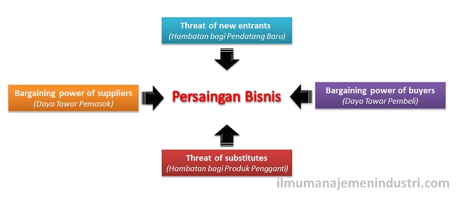 Analisis Lima Kekuatan Porter (Porter's Five Forces Analysis)