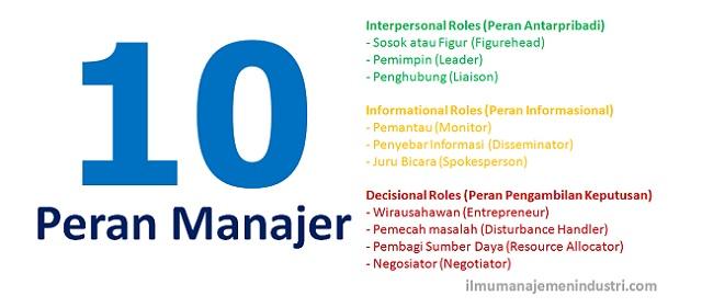 10 Peran Manajer dalam Organisasi menurut Mintzberg