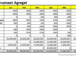 Pengertian Perencanaan Agregat (Aggregate Planning) dan Strateginya