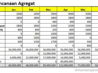 Pengertian Perencanaan Agregat (Aggregate Planning) dan Strateginya