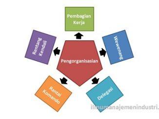 Pengertian Pengorganisasian dan Prinsip Pengorganisasian
