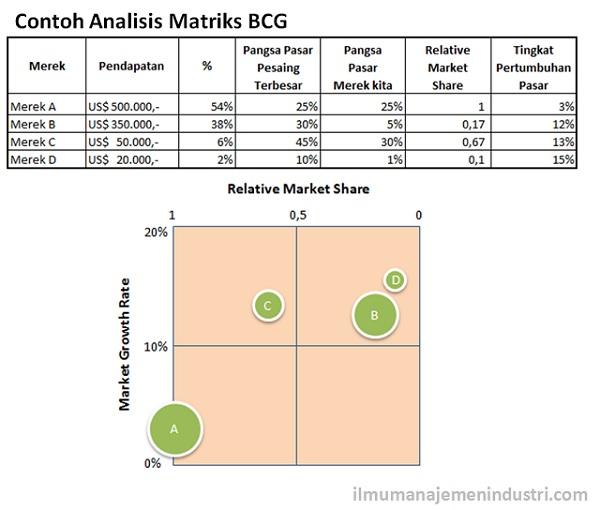 Contoh Analisis Matriks BCG (Boston Consulting Group)