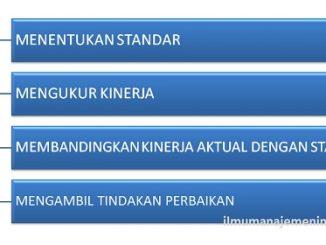 Pengertian Pengendalian (Controlling) dan empat langkah dalam pengendalian
