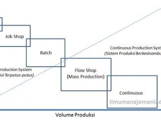 Sistem Produksi Menurut Aliran Proses Produksi