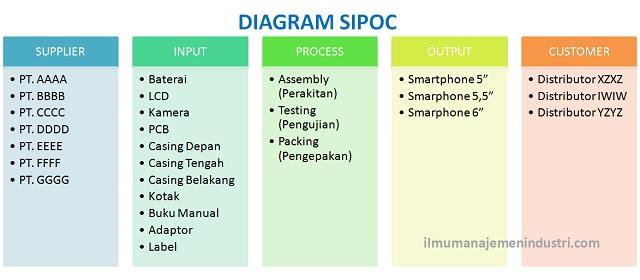 Pengertian Diagram Sipoc Dan Cara Membuatnya