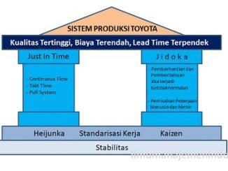 Pengertian Sistem Produksi Toyota (Toyota Production System)