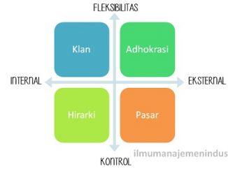 Jenis / Tipe budaya organisasi (type of organization Culture)