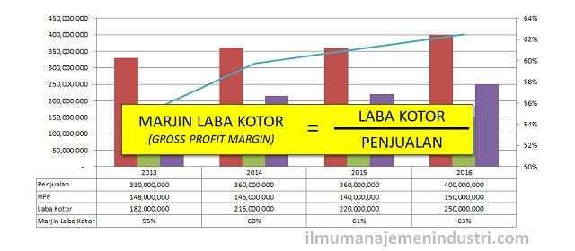 Pengertian Gross Profit Margin (Marjin Laba Kotor) dan Rumus Marjin Laba Kotor