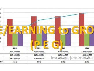 Pengertian PEG (Price/Earning to Growth Ratio) dan Rumus PEG