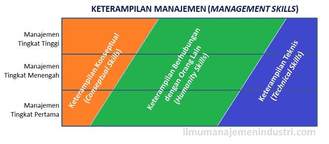 3 Keterampilan Manajemen yang wajib dimiliki oleh Manajer (Keterampilan Manajer)