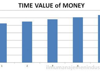 Pengertian Time Value of Money (Nilai Waktu Uang) dan cara menghitungnya