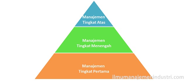 3 Tingkatan Manajemen dan Fungsi-fungsinya