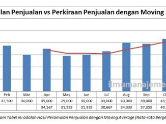 Pengertian Moving Average (Rata-rata Bergerak) dan Rumus Menghitung Moving Average