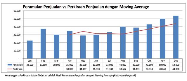 Pengertian Moving Average (Rata-rata Bergerak) dan Rumus Menghitung Moving Average