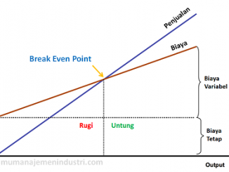 Pengertian BEP (Break Even Point) serta Rumus dan Cara Menghitung BEP