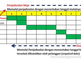 Pengertian Penjadwalan (Scheduling) dalam proses produksi