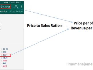 Pengertian Price to Sales Ratio (PSR) dan Rumus PSR