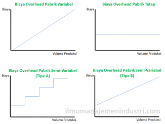 Pengertian Biaya Overhead dan Jenis-jenis Biaya Overhead